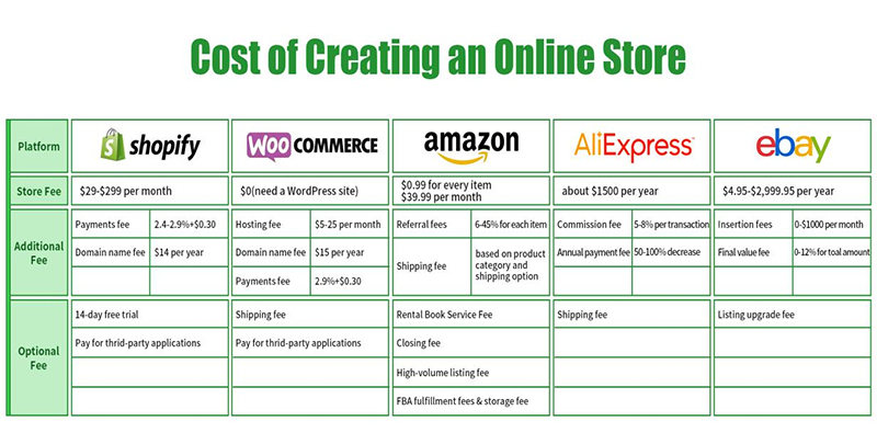 is dropshipping profitable in india